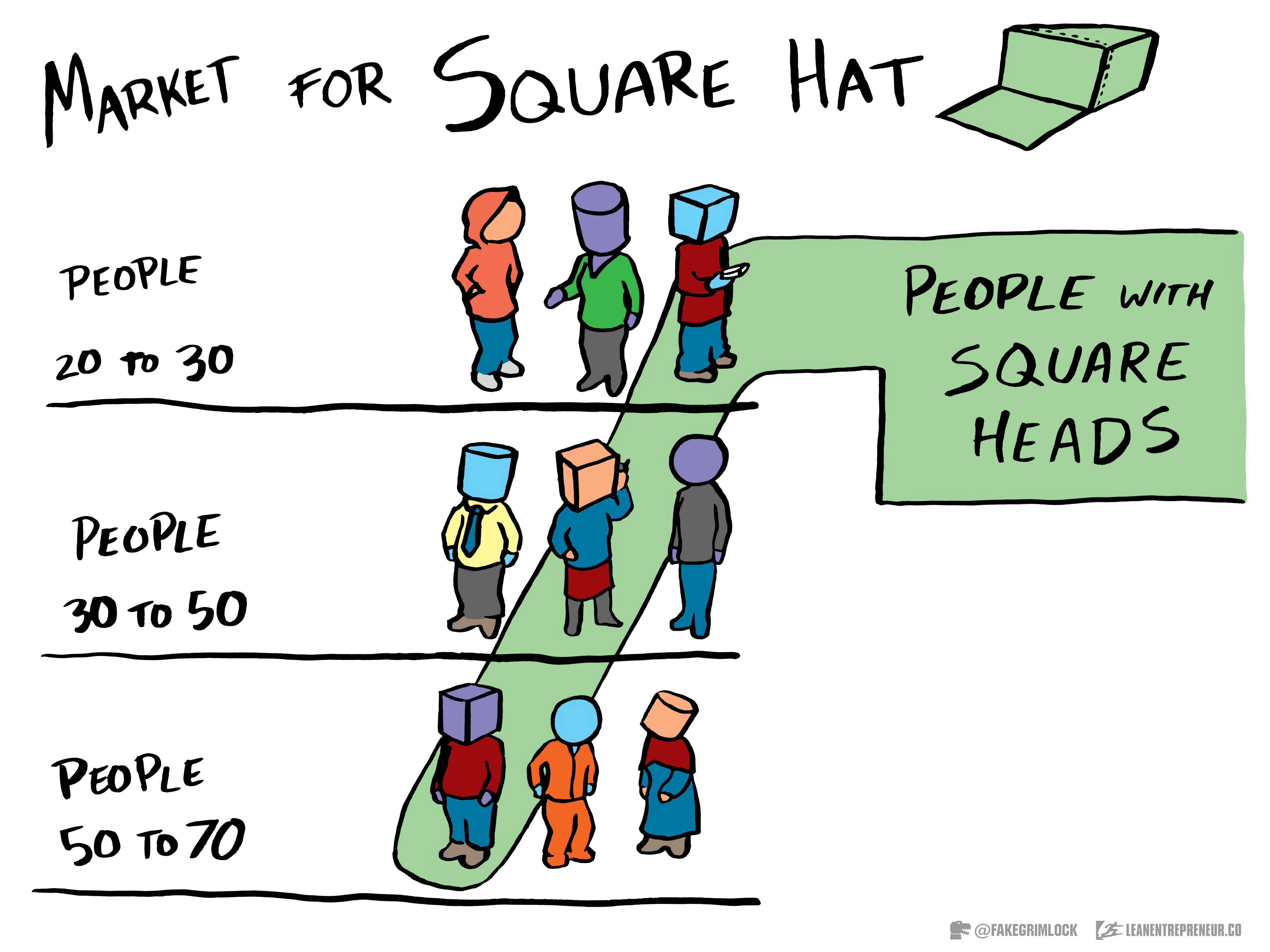 Market for Square Hat from The LeanEntrepreneur.co